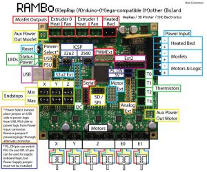 RAMBO: A very complete board, with integrated stepper drivers and possibility of two extruders. Very interesting low resistance MOSFET output for lowering the temperature and reliefing the need of ventilators.